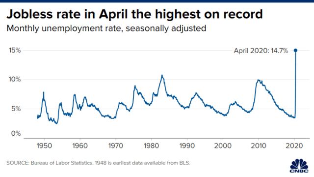 Tại sao chứng khoán vẫn tăng dù dữ liệu thất nghiệp cao kỷ lục? ảnh 3