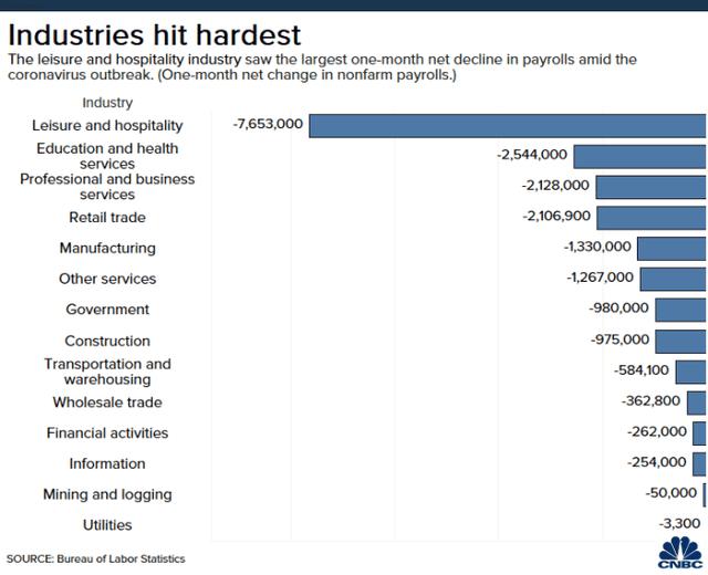 Tại sao chứng khoán vẫn tăng dù dữ liệu thất nghiệp cao kỷ lục? ảnh 4