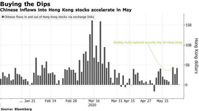 Bất chấp bất ổn sau luật an ninh mới, Trung Quốc đại lục vẫn đổ tiền mua cổ phiếu Hồng Kông ảnh 1