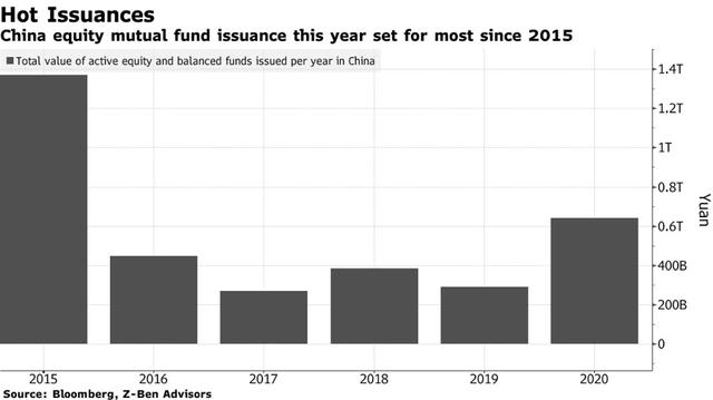 Chứng khoán Trung Quốc hiện tại khác gì với bong bóng năm 2014 ảnh 5