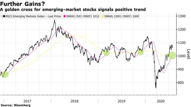 Chỉ số chứng khoán khu vực thị trường mới nổi cho tín hiệu mua vào ảnh 1