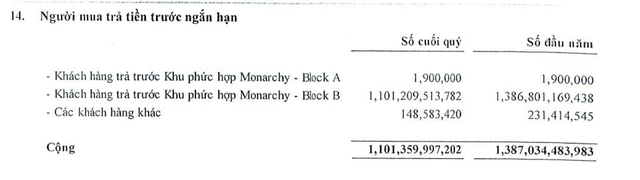 Nhà Đà Nẵng (NDN): Quý III/2020 lợi nhuận đạt 173,7 tỷ đồng, tăng 1.012,8% ảnh 1