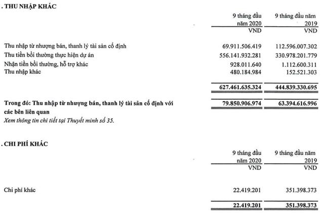Quý III/2020, Cao su Phước Hòa (PHR) báo lãi 140 tỷ đồng, giảm 55,8% ảnh 1
