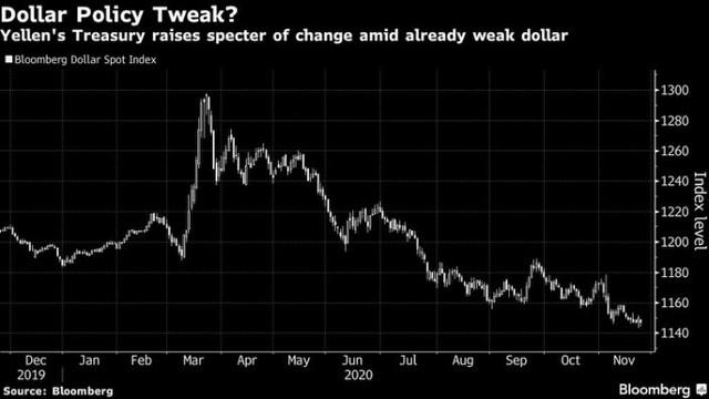 Janet Yellen kết thúc sự bất ổn của đồng USD dưới thời chính quyền Trump ảnh 1
