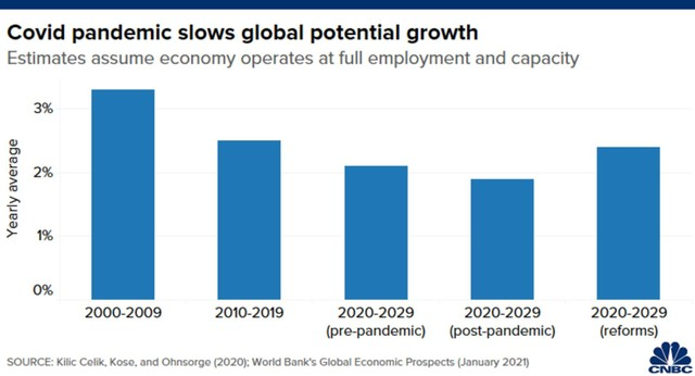 WB: Đại dịch có thể mang lại một thập kỷ mất mát cho tăng trưởng kinh tế ảnh 1
