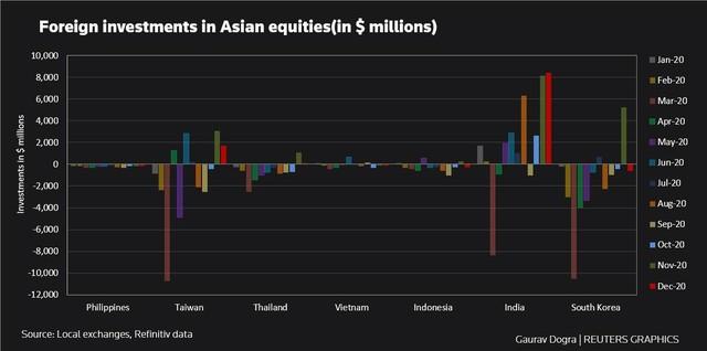 Khối ngoại bán ròng hầu hết các thị trường chứng khoán châu Á năm 2020 ảnh 1
