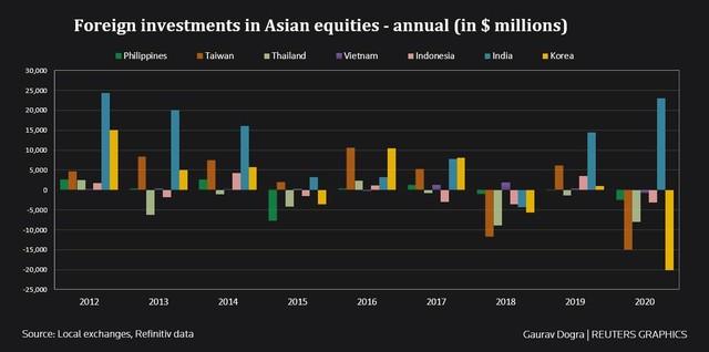 Khối ngoại bán ròng hầu hết các thị trường chứng khoán châu Á năm 2020 ảnh 2