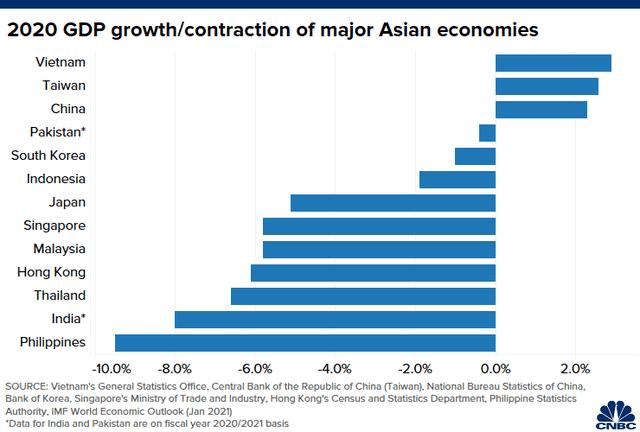 CNBC: Việt Nam là nền kinh tế hoạt động tốt nhất châu Á trong đại dịch Covid năm 2020 ảnh 1