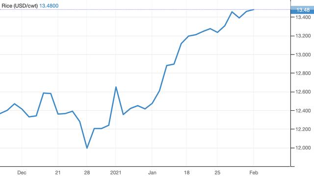 Lộc Trời (LTG): Quý IV/2020, lợi nhuận đạt 163,7 tỷ đồng, tăng 278,9% ảnh 1