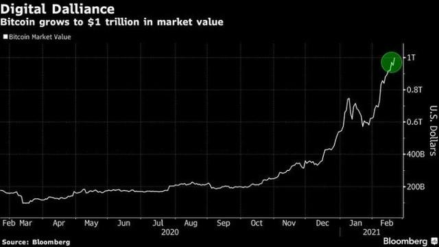 Giá thị thị trường Bitcoin đạt 1.000 tỷ USD, hiệu suất lợi nhuận vượt trội chứng khoán và vàng ảnh 1