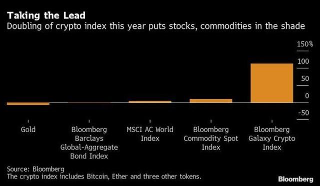 Giá thị thị trường Bitcoin đạt 1.000 tỷ USD, hiệu suất lợi nhuận vượt trội chứng khoán và vàng ảnh 2