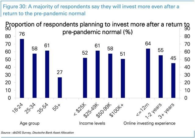 Nhà đầu tư Mỹ vẫn rất quan tâm tới thị trường chứng khoán ảnh 1