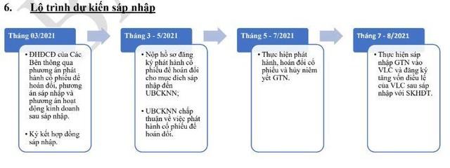 GTNFoods (GTN) trình cổ đông kế hoạch sáp nhập vào Tổng công ty Chăn nuôi Việt Nam (VLC) ảnh 2