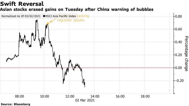 """Chứng khoán châu Á lao dốc sau khi Trung Quốc cảnh báo """"bong bóng"""" thị trường tài chính toàn cầu ảnh 1"""