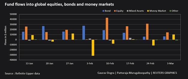 Các quỹ đầu tư cổ phiếu toàn cầu tiếp tục chứng kiến dòng tiền đổ vào ảnh 1