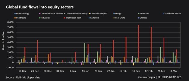 Các quỹ đầu tư cổ phiếu toàn cầu tiếp tục chứng kiến dòng tiền đổ vào ảnh 2