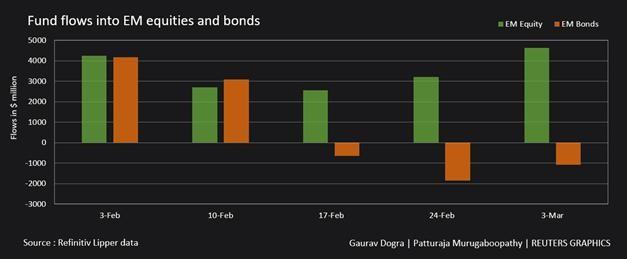 Các quỹ đầu tư cổ phiếu toàn cầu tiếp tục chứng kiến dòng tiền đổ vào ảnh 3