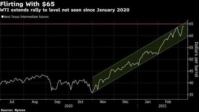 Giá dầu tăng mạnh sau khi OPEC+ gia hạn cắt giảm sản lượng ảnh 1