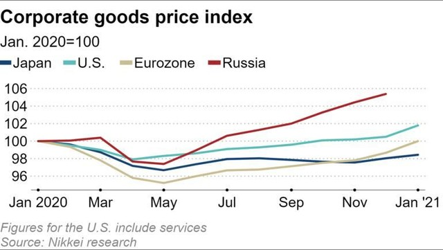 Phục hồi kinh tế Trung Quốc đẩy giá bán buôn hàng hóa toàn cầu tăng cao ảnh 1