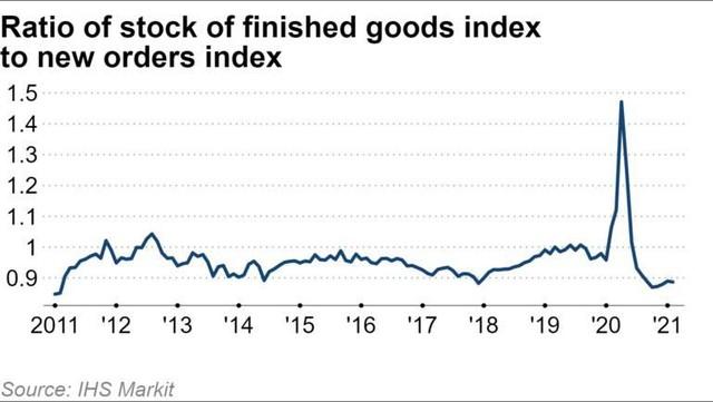 Phục hồi kinh tế Trung Quốc đẩy giá bán buôn hàng hóa toàn cầu tăng cao ảnh 2