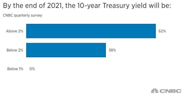 Các nhà đầu tư Mỹ xem lãi suất cao hơn là mối đe dọa lớn nhất đối với cổ phiếu ảnh 2