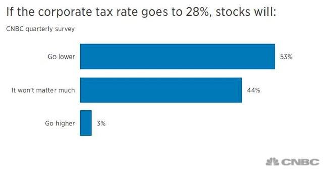 Các nhà đầu tư Mỹ xem lãi suất cao hơn là mối đe dọa lớn nhất đối với cổ phiếu ảnh 3