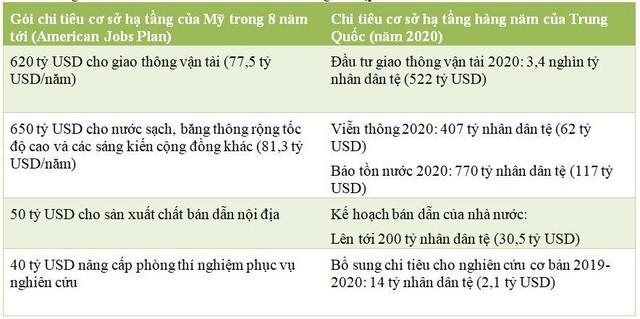 Kế hoạch đầu tư cơ sở hạ tầng lớn nhất từ trước đến nay của Tổng thống Biden vẫn thua xa mức chi của Trung Quốc ảnh 1