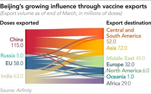 Trung Quốc trở thành người chiến thắng trong chiến lược tiếp cận vắc xin ảnh 1
