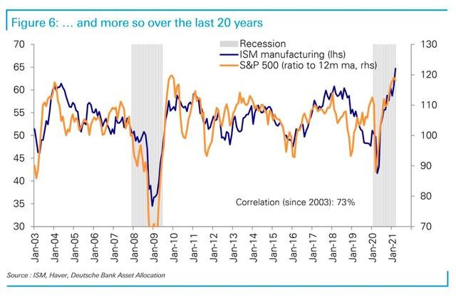 Deutsche Bank: Chứng khoán Mỹ có thể điều chỉnh mạnh trong vài tháng tới ảnh 1