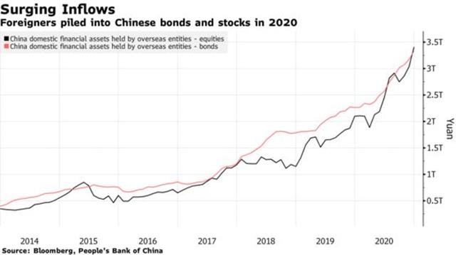 Trung Quốc đối mặt với rủi ro khi dòng vốn nước ngoài tăng mạnh ảnh 1