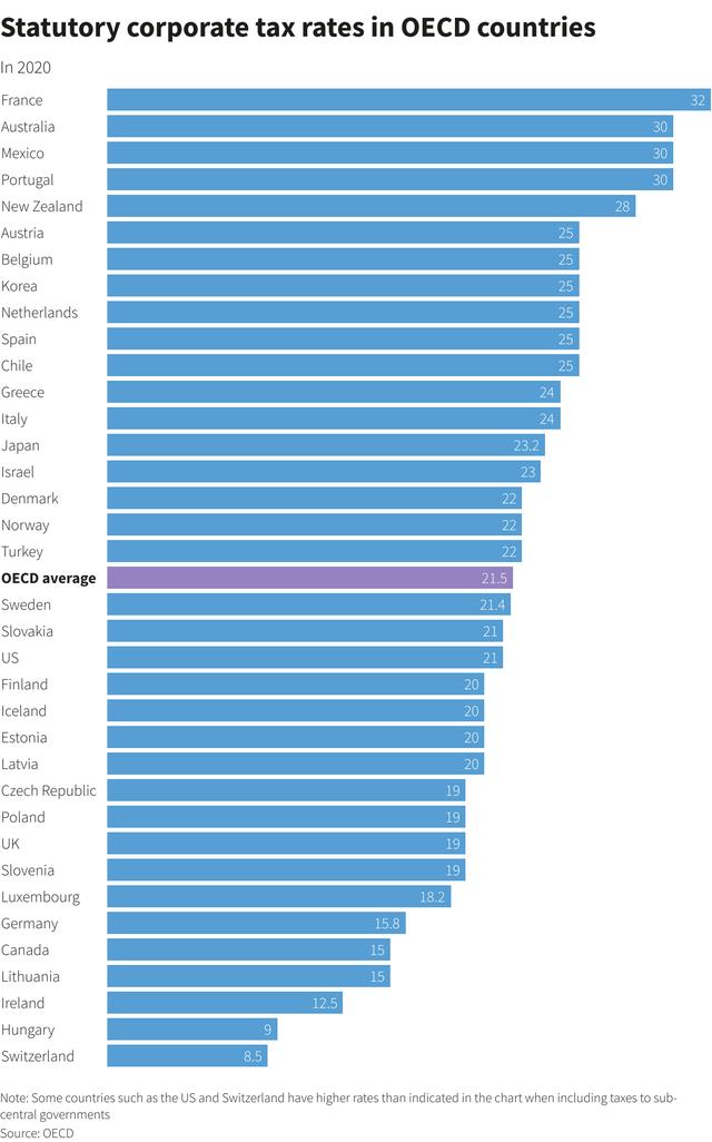 Tăng thuế suất doanh nghiệp tối thiểu trên toàn cầu sẽ ảnh hưởng ra sao tới các công ty ảnh 1