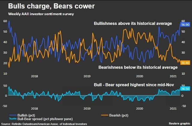 Dòng tiền đổ vào các quỹ đầu tư chứng khoán trong 5 tháng vừa qua nhiều hơn cả 12 năm trước cộng lại ảnh 2