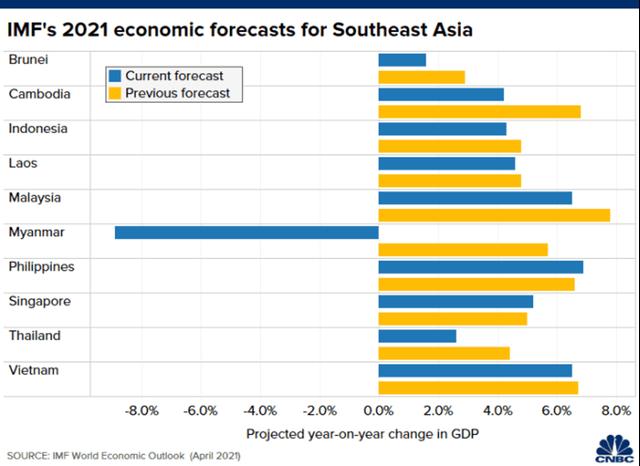 IMF hạ dự báo tăng trưởng kinh tế khu vực Đông Nam Á ảnh 1