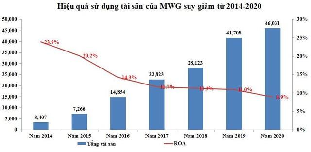 Quý I/2021, Thế giới Di Động (MWG) tiếp tục gia tăng tồn kho dẫn tới dòng tiền âm lên tới 1.859,3 tỷ đồng ảnh 2