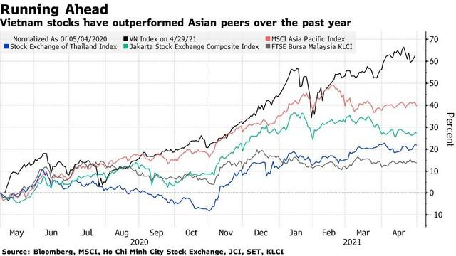 Bloomberg: Nhờ vào nhà đầu tư cá nhân, thị trường chứng khoán Việt Nam hấp dẫn nhất châu Á ảnh 1