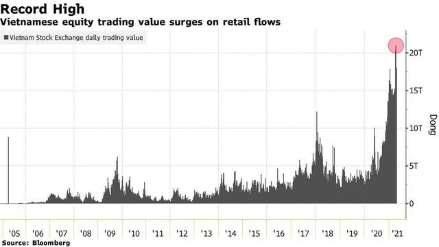 Bloomberg: Nhờ vào nhà đầu tư cá nhân, thị trường chứng khoán Việt Nam hấp dẫn nhất châu Á ảnh 2