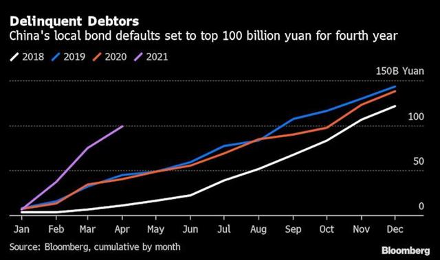 Trái phiếu Trung Quốc vỡ nợ kỷ lục trong năm nay ảnh 1