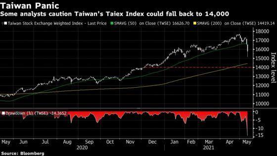 Sau Archegos, chứng khoán Đài Loan sụp đổ và lời cảnh báo về sử dụng đòn bẩy quá mức ảnh 1