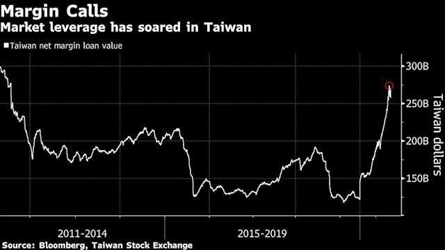 Sau Archegos, chứng khoán Đài Loan sụp đổ và lời cảnh báo về sử dụng đòn bẩy quá mức ảnh 2