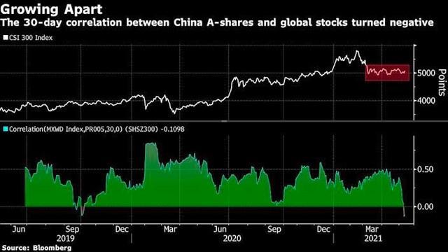 Chứng khoán châu Á đang cho thấy một vài dấu hiệu sụt giảm ảnh 2
