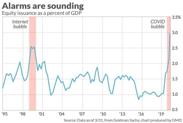 Cách nhận biết thị trường chứng khoán đang ở giai đoạn bong bóng ảnh 1