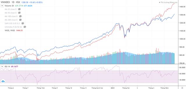 VN30 vượt quá xa VN-Index, chuyện gì sẽ diễn ra tiếp theo? ảnh 1