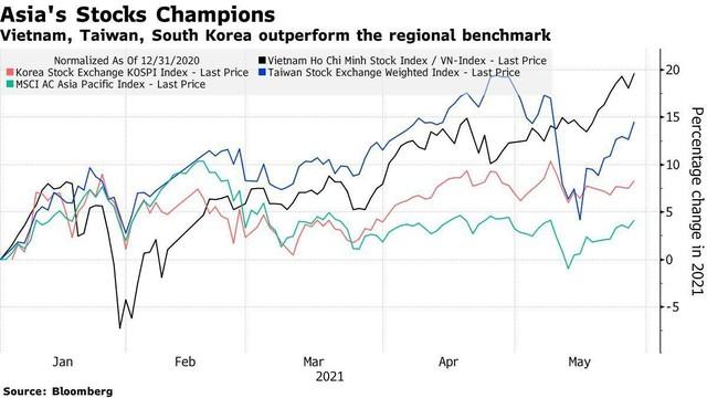 Bloomberg: Nhà đầu tư cá nhân giúp chứng khoán Việt Nam trở thành thị trường chứng khoán sinh lời tốt nhất khu vực ảnh 1