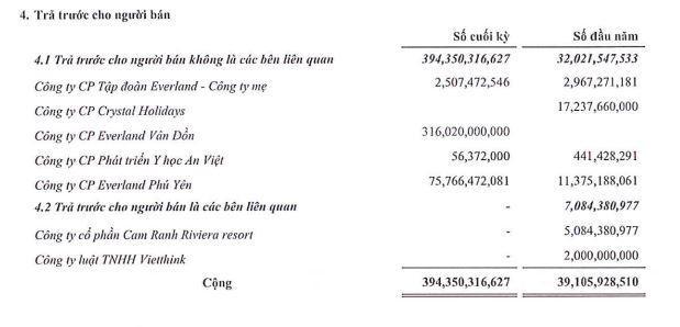 EverLand (EVG): Cổ đông lớn vừa bán ra 120.000 cổ phiếu ảnh 1
