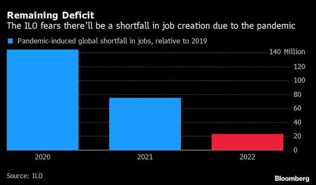 Nền kinh tế toàn cầu sẽ thiếu hụt 23 triệu việc làm trong năm tới ảnh 1