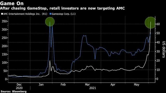 Các nhà đầu tư cá nhân ở Ấn Độ, Hàn Quốc tham gia cơn sốt cổ phiếu meme AMC ảnh 1