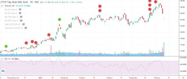 Cổ phiếu Đất Xanh (DXG), Gilimex (Gil)… giảm mạnh sau tin phát hành riêng lẻ ảnh 1