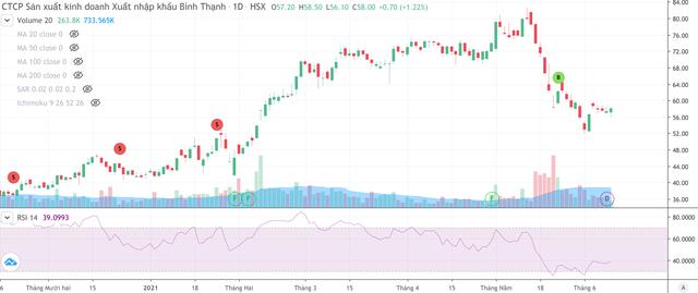 Cổ phiếu Đất Xanh (DXG), Gilimex (Gil)… giảm mạnh sau tin phát hành riêng lẻ ảnh 2