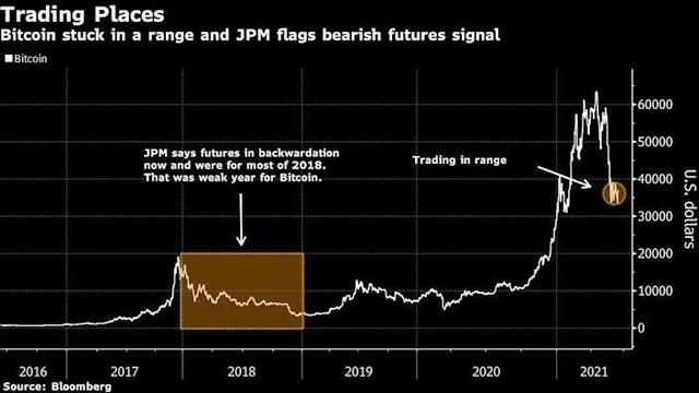 JPMorgan: Bitcoin có thể đang bước vào thị trường giá xuống ảnh 1