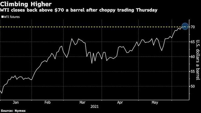 Giá dầu lên mức cao nhất hơn 2 năm do lo ngại lạm phát tăng ảnh 1